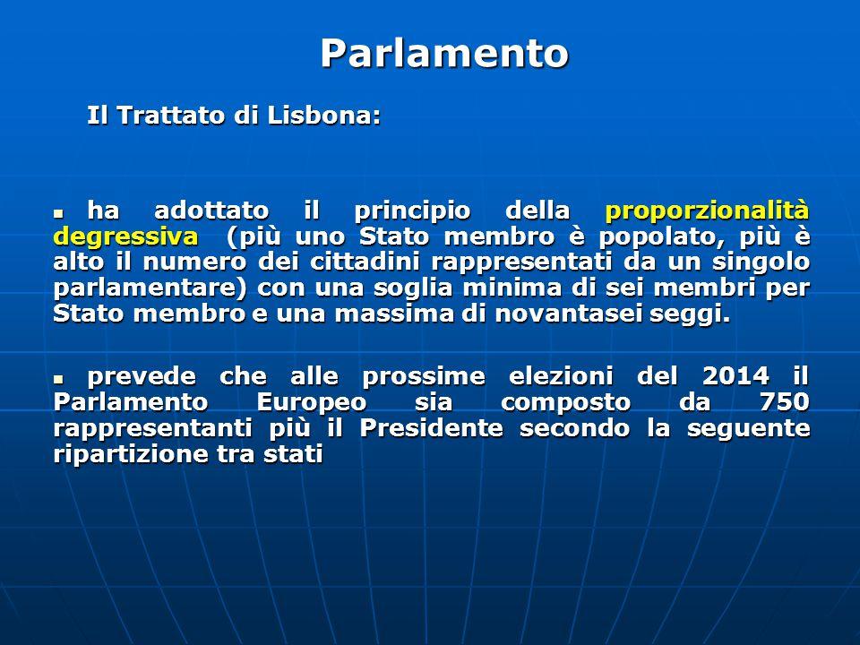 Il Trattato di Lisbona: ha adottato il principio della proporzionalità degressiva (più uno Stato membro è popolato, più è alto il numero dei cittadini rappresentati da un singolo parlamentare) con una soglia minima di sei membri per Stato membro e una massima di novantasei seggi.