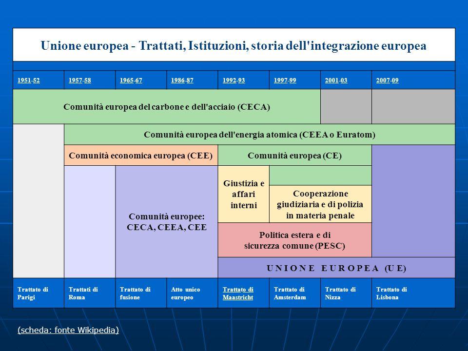 Unione europea - Trattati, Istituzioni, storia dell integrazione europea 19511951-525219571957-585819651965-676719861986-878719921992-939319971997-999920012001-030320072007-0909 Comunità europea del carbone e dell acciaio (CECA) Comunità europea dell energia atomica (CEEA o Euratom) Comunità economica europea (CEE)Comunità europea (CE) Comunità europee: CECA, CEEA, CEE Giustizia e affari interni Cooperazione giudiziaria e di polizia in materia penale Politica estera e di sicurezza comune (PESC) U N I O N E E U R O P E A (U E) Trattato di Parigi Trattati di Roma Trattato di fusione Atto unico europeo TrattaTrattato di Maastrichto di Maastricht Trattato di Amsterdam Trattato di Nizza Trattato di Lisbona (scheda: fonte Wikipedia)