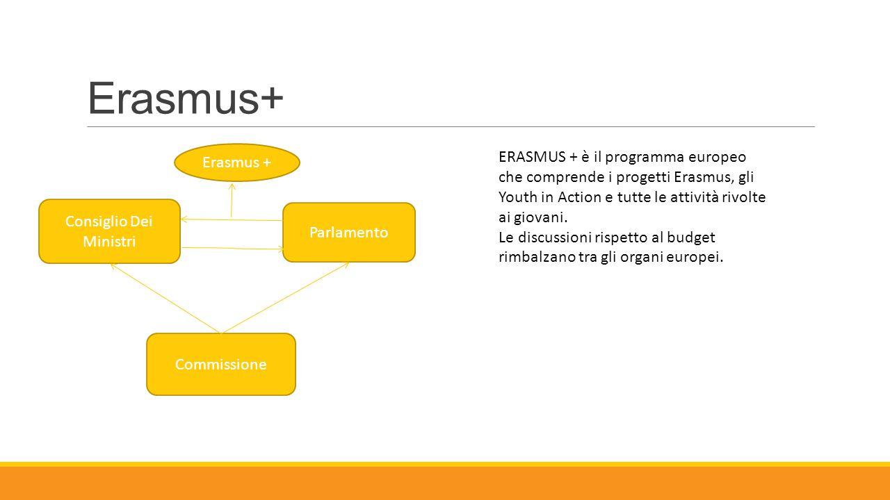 Erasmus+ Consiglio Dei Ministri Parlamento Commissione Erasmus + ERASMUS + è il programma europeo che comprende i progetti Erasmus, gli Youth in Actio