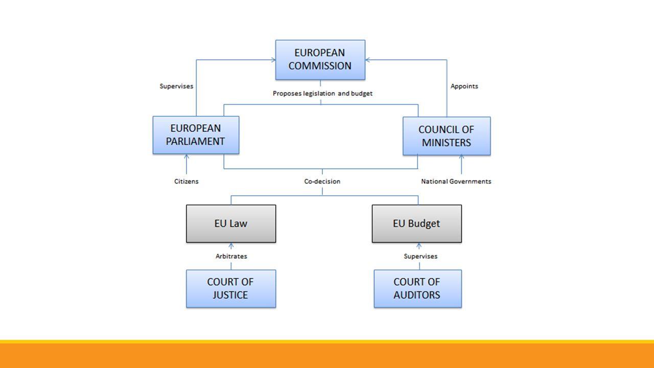 Commissione Europea Presidente: Barroso (mandato 2010-2014) La Commissione è composta da 28 commissari – uno per ogni paese – eletti in blocco dal Consiglio con ratifica del Parlamento.