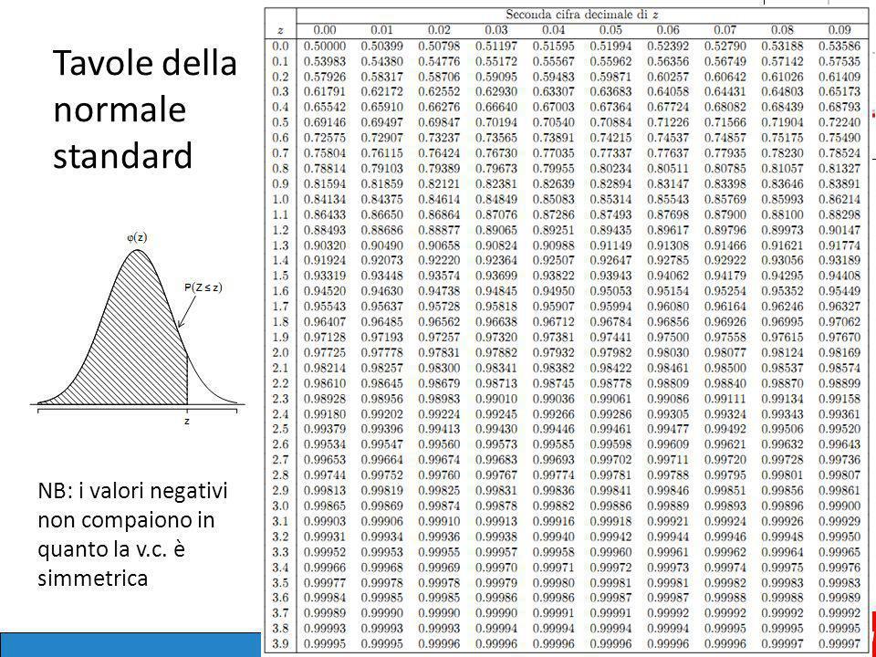 Tavole della normale standard 22 NB: i valori negativi non compaiono in quanto la v.c. è simmetrica
