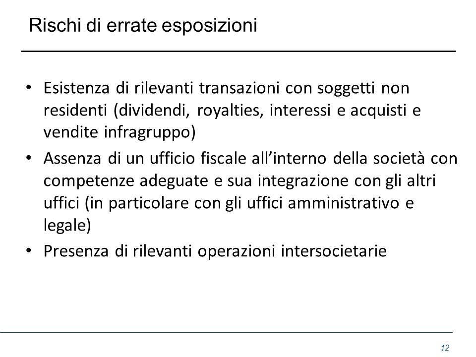 Rischi di errate esposizioni Esistenza di rilevanti transazioni con soggetti non residenti (dividendi, royalties, interessi e acquisti e vendite infra
