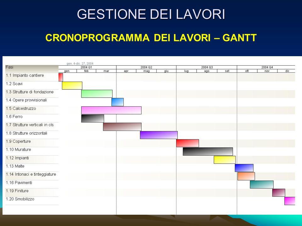 GESTIONE DEI LAVORI CRONOPROGRAMMA DEI LAVORI – GANTT