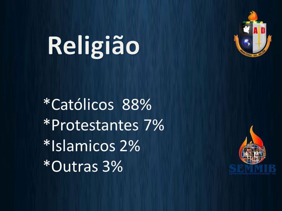 *Católicos 88% *Protestantes 7% *Islamicos 2% *Outras 3%