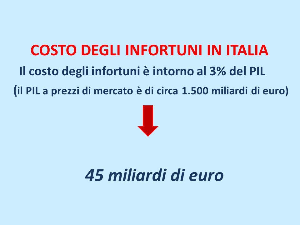 COSTO DEGLI INFORTUNI IN ITALIA Il costo degli infortuni è intorno al 3% del PIL ( il PIL a prezzi di mercato è di circa 1.500 miliardi di euro) 45 mi