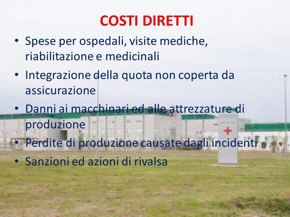 COSTI DIRETTI Spese per ospedali, visite mediche, riabilitazione e medicinali Integrazione della quota non coperta da assicurazione Danni ai macchinar
