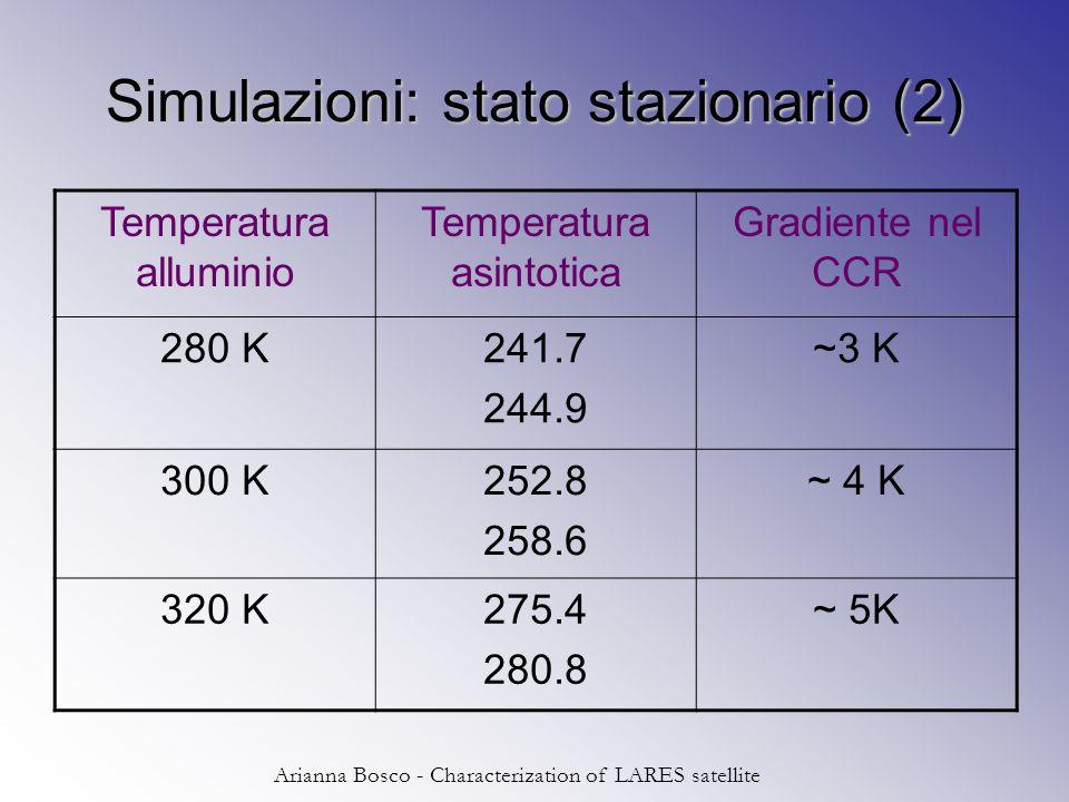 Arianna Bosco - Characterization of LARES satellite Simulazioni: stato stazionario (2) Temperatura alluminio Temperatura asintotica Gradiente nel CCR 280 K241.7 244.9 ~3 K 300 K252.8 258.6 ~ 4 K 320 K275.4 280.8 ~ 5K