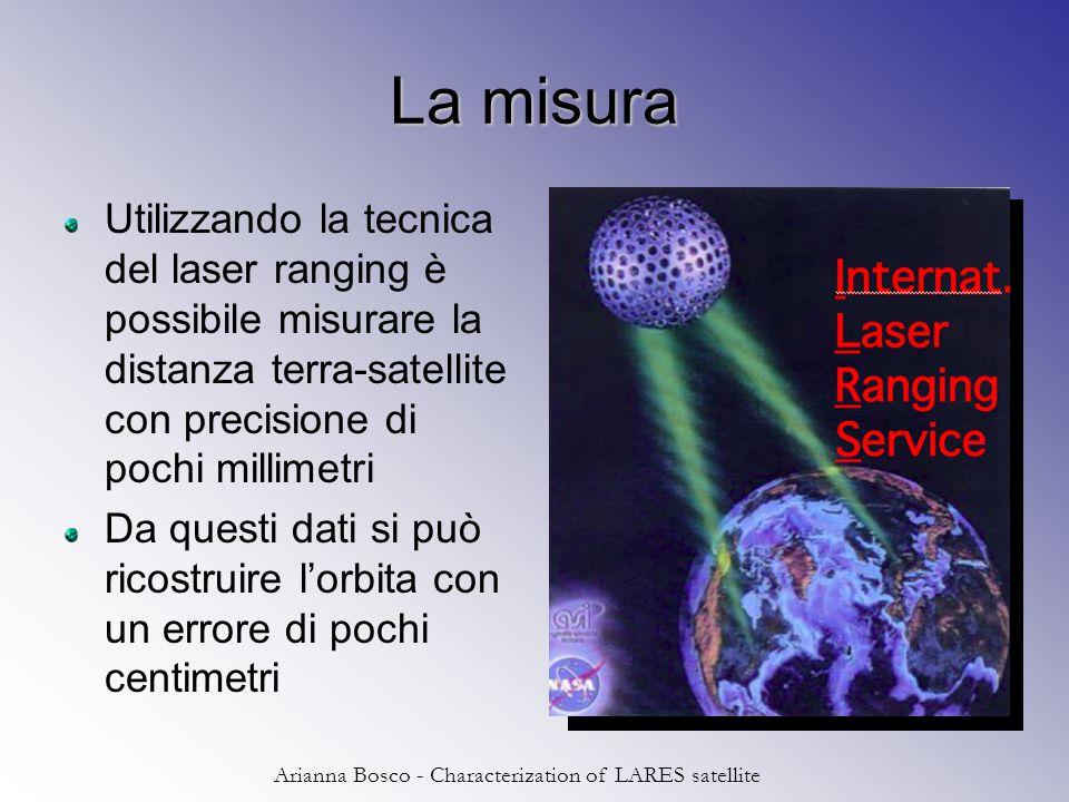 Arianna Bosco - Characterization of LARES satellite Principali fonti di errori sulla misura Deviazione del geo-potenziale da 1/r –Nuovo geo-potenziale calcolato da Grace nel 2002 Perturbazioni non gravitazionali (errore percentuale) –Direct solar radiation 0.13% –Earth albedo 0.22% –Solar Yarkovsky 0.16% –Earth Yarkovsky 2% –Asymmetric reflectivity 0.0014%