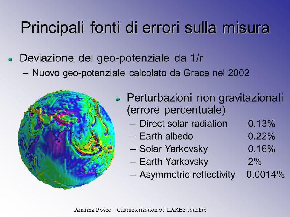 Arianna Bosco - Characterization of LARES satellite Grafico per più nodi Blu = superficie superiore Rosso = punta Viola = Tab Verde = bordo superiore