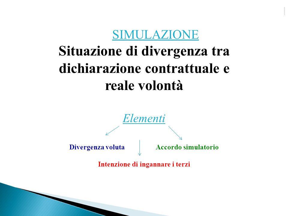 SIMULAZIONE Situazione di divergenza tra dichiarazione contrattuale e reale volontà Elementi Divergenza voluta Accordo simulatorio Intenzione di ingan