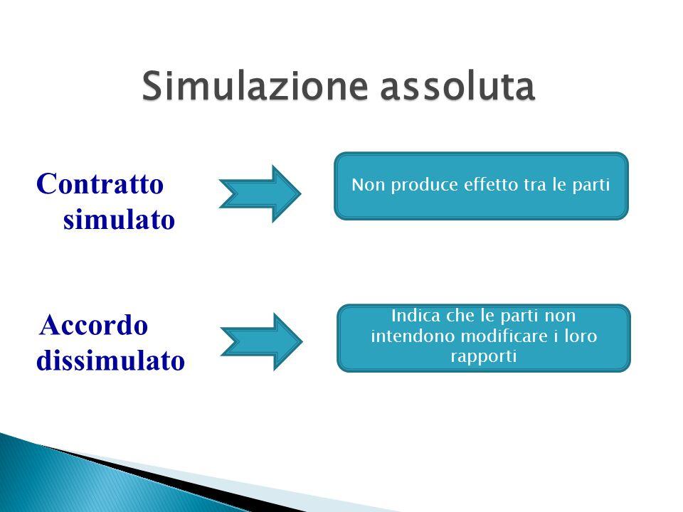 Simulazione assoluta Non produce effetti tra le parti Contratto simulato Accordo dissimulato Non produce effetto tra le parti Indica che le parti non