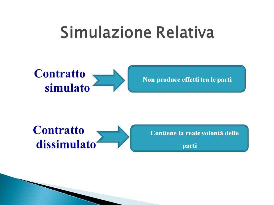 Simulazione Relativa Contratto simulato Contratto dissimulato Non produce effetti tra le parti Contiene la reale volontà delle parti