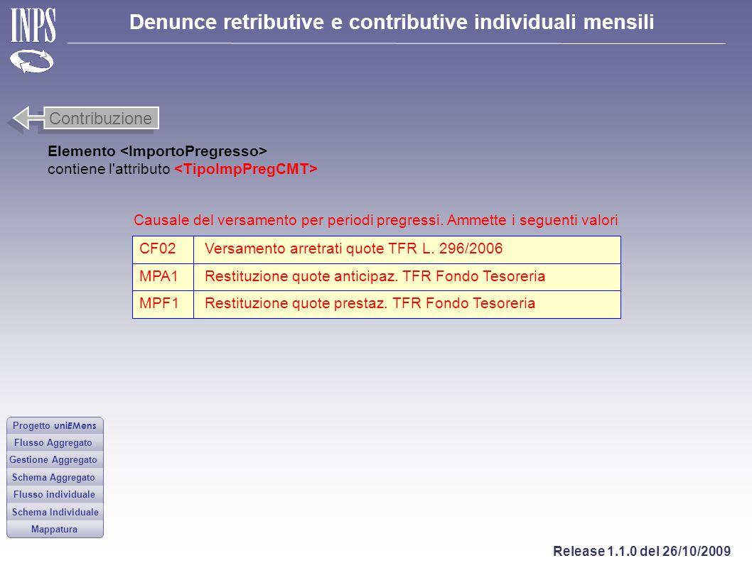 Denunce retributive e contributive individuali mensili Release 1.1.0 del 26/10/2009 Progetto uni E Mens Flusso Aggregato Gestione Aggregato Flusso ind