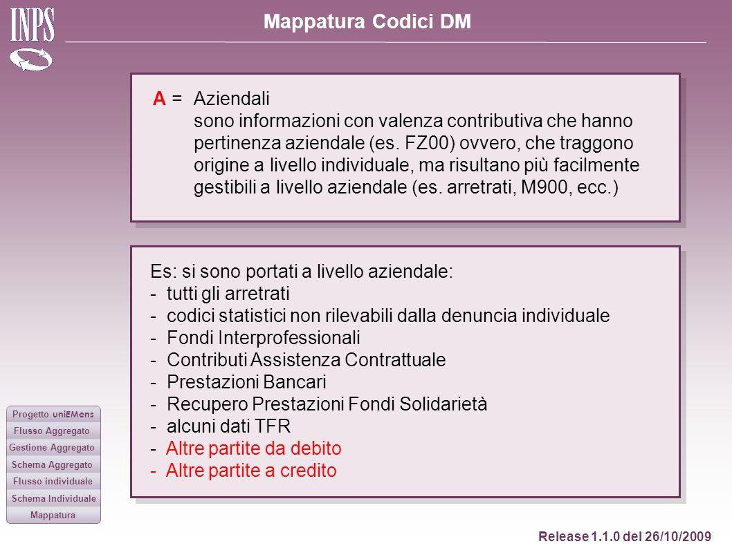 Mappatura Codici DM Release 1.1.0 del 26/10/2009 Progetto uni E Mens Flusso Aggregato Gestione Aggregato Flusso individuale Schema Aggregato Schema In