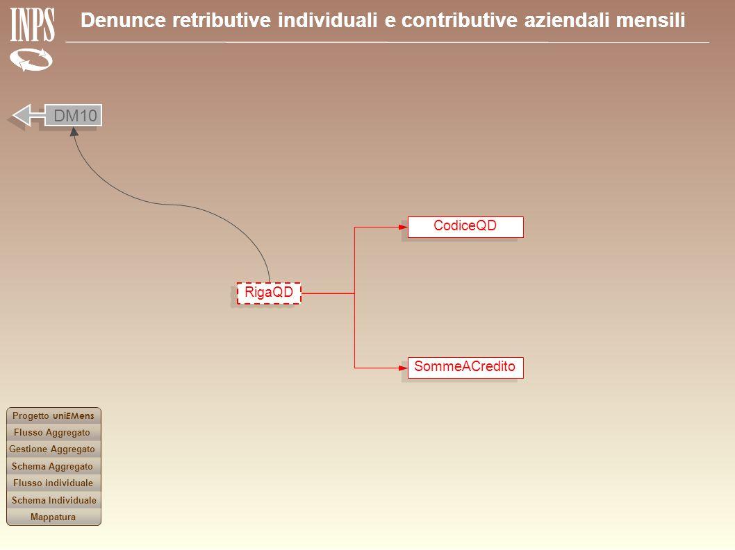Denunce retributive individuali e contributive aziendali mensili Progetto uni E Mens Flusso Aggregato Gestione Aggregato Flusso individuale Schema Agg