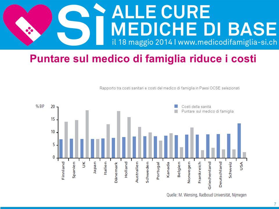 7 Puntare sul medico di famiglia riduce i costi Costi della sanità Puntare sul medico di famiglia Rapporto tra costi sanitari e costi del medico di famiglia in Paesi OCSE selezionati