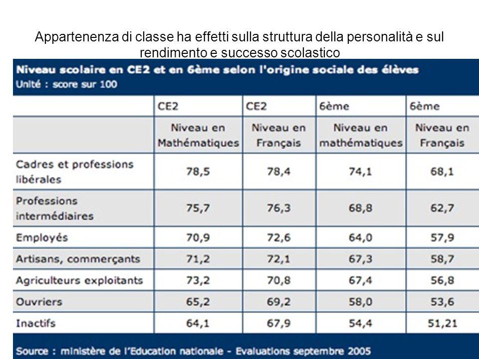 Appartenenza di classe ha effetti sulla struttura della personalità e sul rendimento e successo scolastico.