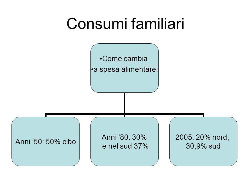 Consumi familiari Come cambia a spesa alimentare: Anni '50: 50% cibo Anni '80: 30% e nel sud 37% 2005: 20% nord, 30,9% sud