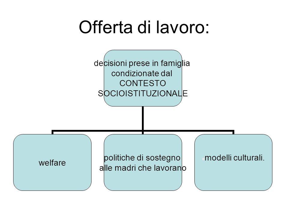 Offerta di lavoro: decisioni prese in famiglia condizionate dal CONTESTO SOCIOISTITUZIONALE welfare politiche di sostegno alle madri che lavorano mode