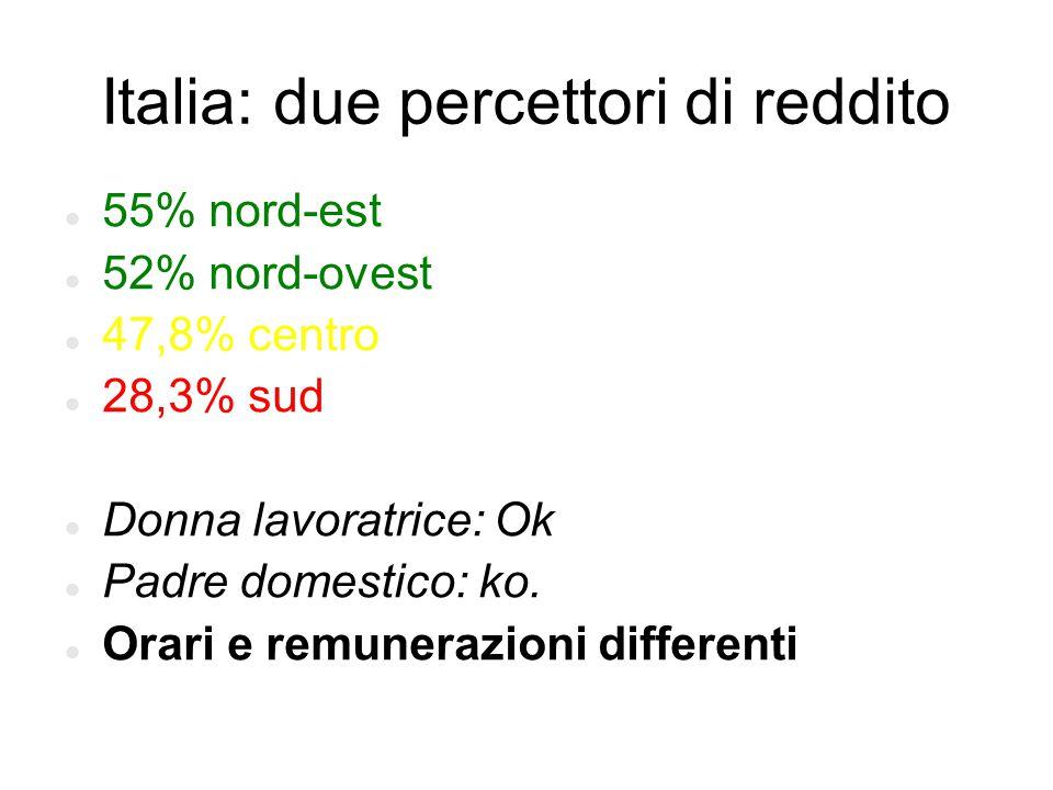 Italia: due percettori di reddito 55% nord-est 52% nord-ovest 47,8% centro 28,3% sud Donna lavoratrice: Ok Padre domestico: ko. Orari e remunerazioni