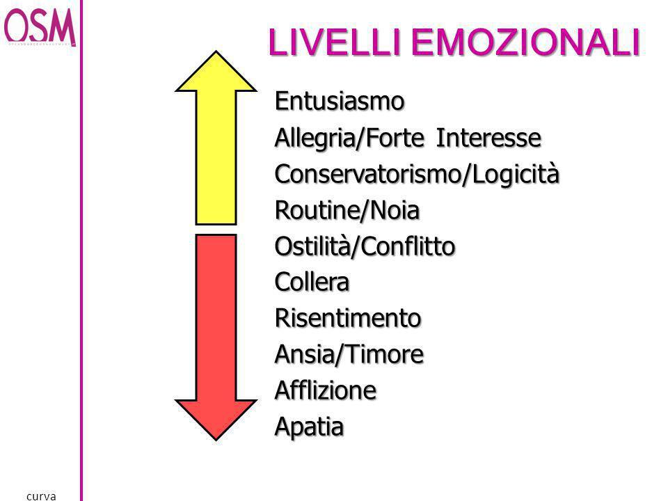 LIVELLI EMOZIONALI Entusiasmo Allegria/Forte Interesse Conservatorismo/LogicitàRoutine/NoiaOstilità/ConflittoColleraRisentimentoAnsia/TimoreAfflizione