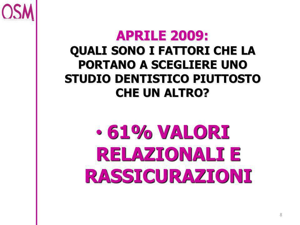 8 APRILE 2009: QUALI SONO I FATTORI CHE LA PORTANO A SCEGLIERE UNO STUDIO DENTISTICO PIUTTOSTO CHE UN ALTRO? 61% VALORI RELAZIONALI E RASSICURAZIONI 6