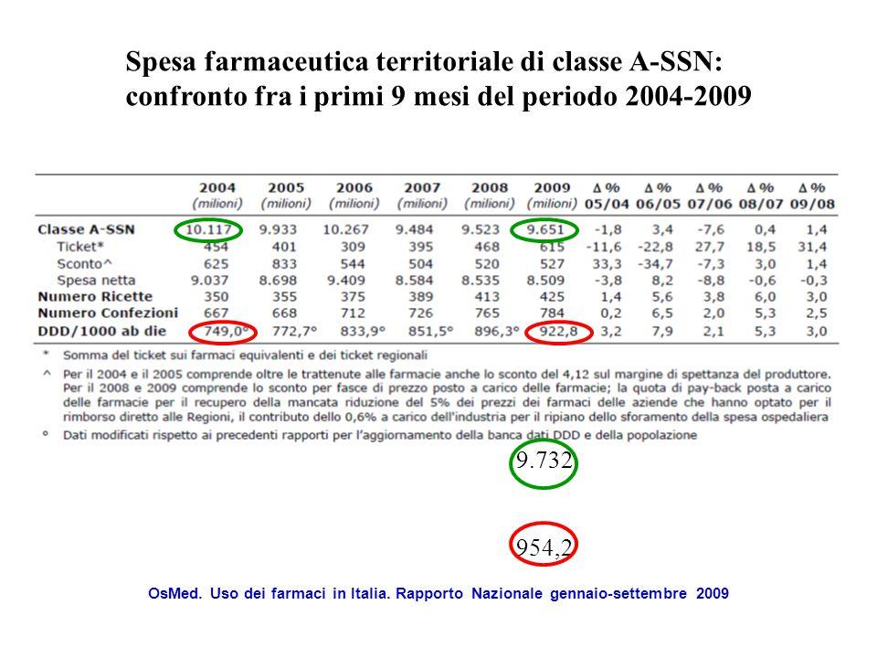 OsMed.Uso dei farmaci in Italia.