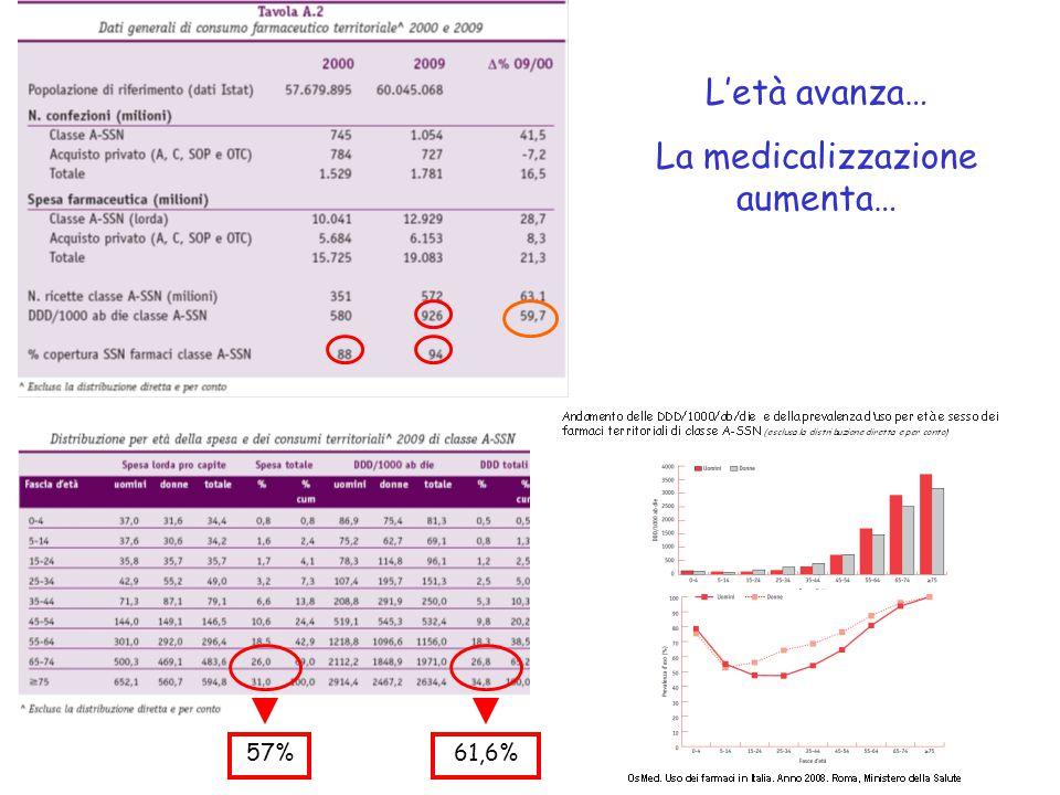 L'età avanza… La medicalizzazione aumenta… 57%61,6%