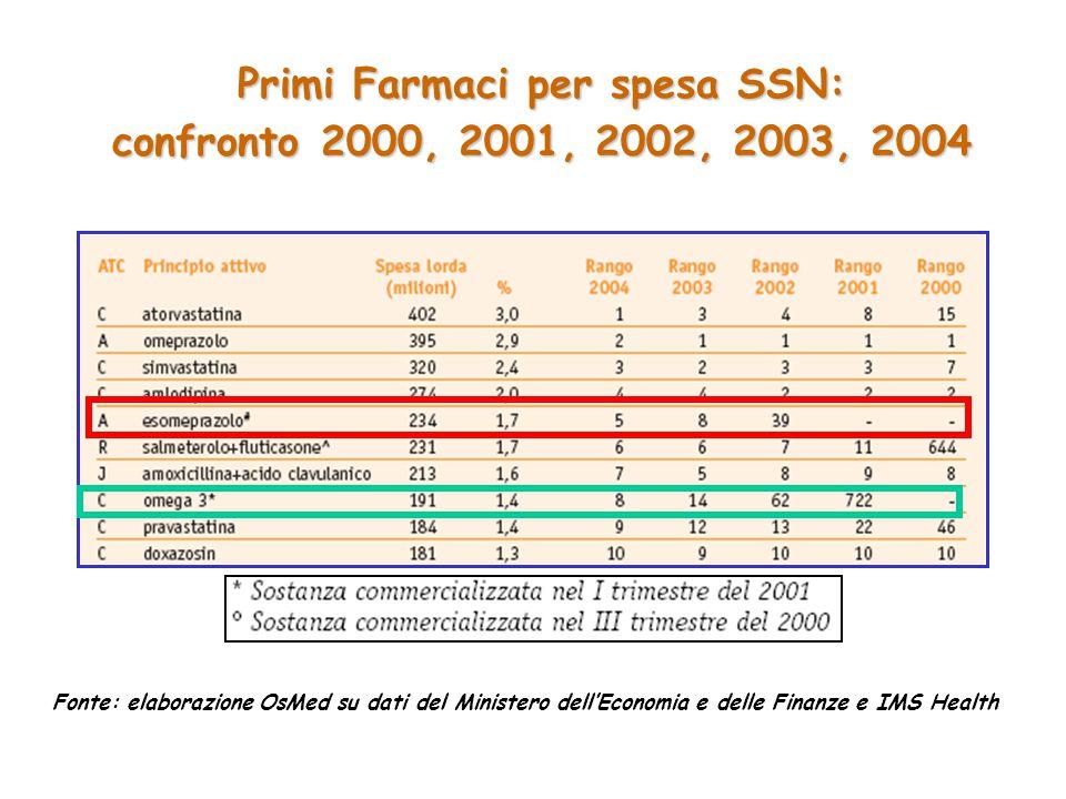 Primi Farmaci per spesa SSN: confronto 2000, 2001, 2002, 2003, 2004 Fonte: elaborazione OsMed su dati del Ministero dell'Economia e delle Finanze e IMS Health