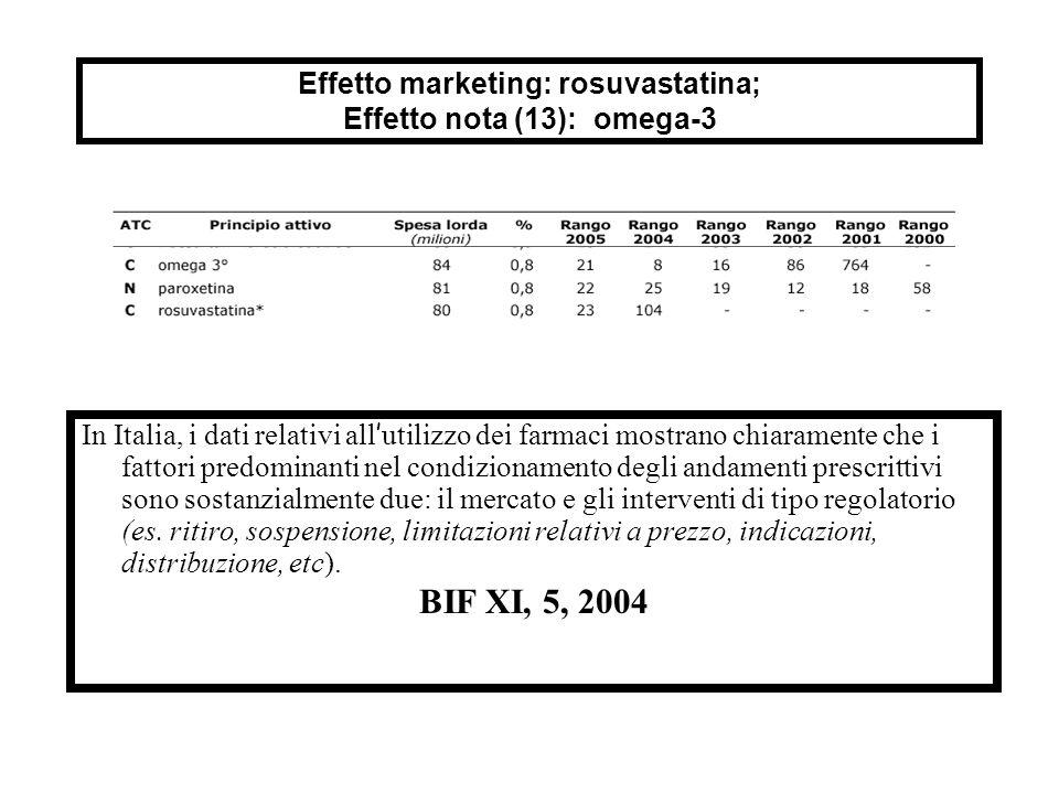 Effetto marketing: rosuvastatina; Effetto nota (13): omega-3 In Italia, i dati relativi all ' utilizzo dei farmaci mostrano chiaramente che i fattori predominanti nel condizionamento degli andamenti prescrittivi sono sostanzialmente due: il mercato e gli interventi di tipo regolatorio (es.