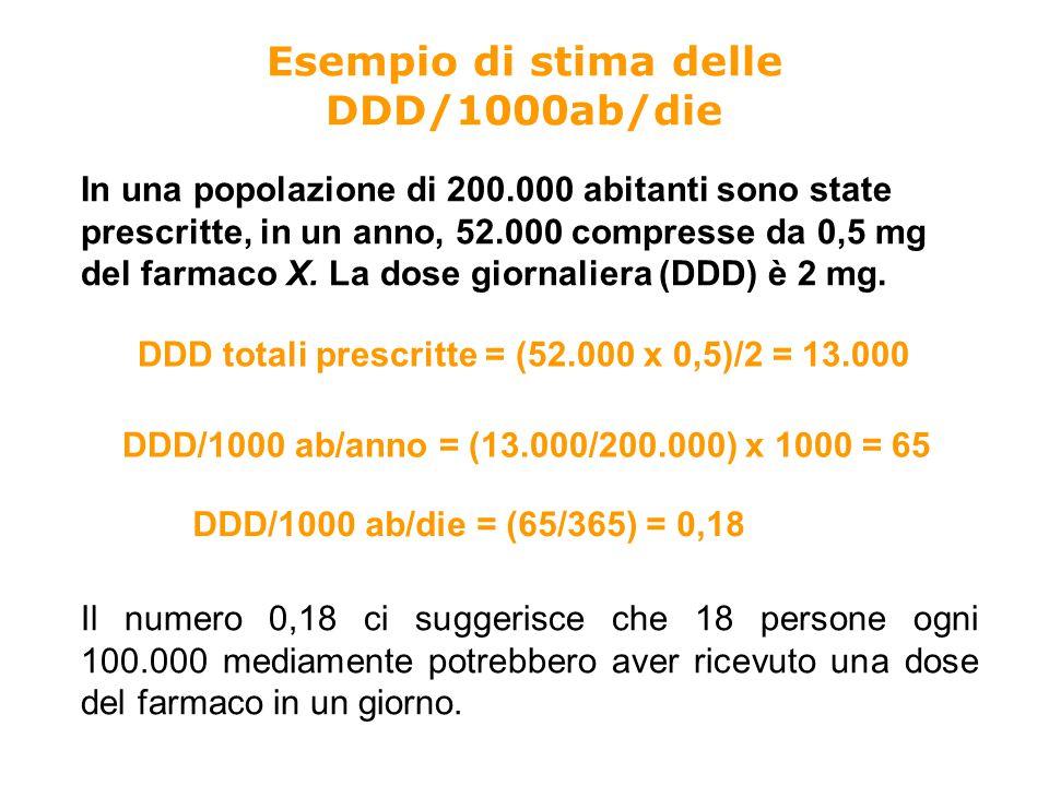 Esempio di stima delle DDD/1000ab/die In una popolazione di 200.000 abitanti sono state prescritte, in un anno, 52.000 compresse da 0,5 mg del farmaco X.
