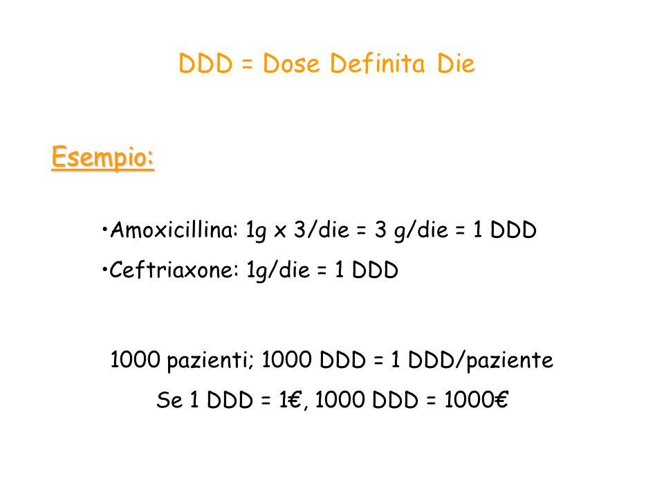 DDD = Dose Definita DieEsempio: Amoxicillina: 1g x 3/die = 3 g/die = 1 DDD Ceftriaxone: 1g/die = 1 DDD 1000 pazienti; 1000 DDD = 1 DDD/paziente Se 1 DDD = 1€, 1000 DDD = 1000€