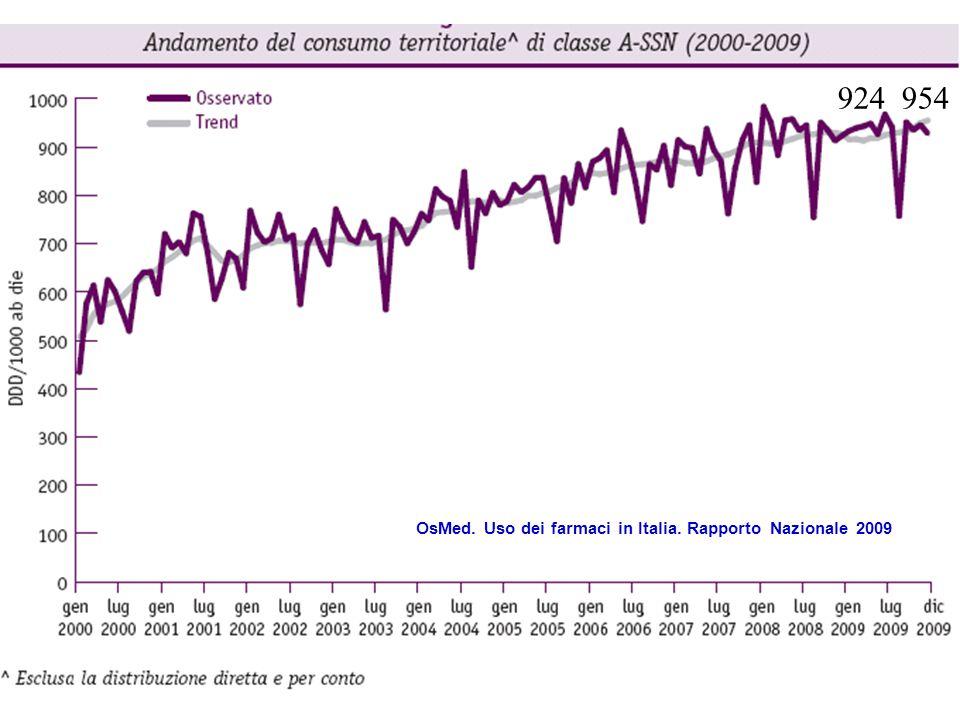 OsMed. Uso dei farmaci in Italia. Rapporto Nazionale 2009 924 954