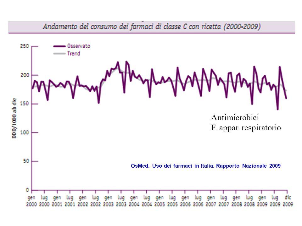 OsMed. Uso dei farmaci in Italia. Rapporto Nazionale 2009 Antimicrobici F. appar. respiratorio