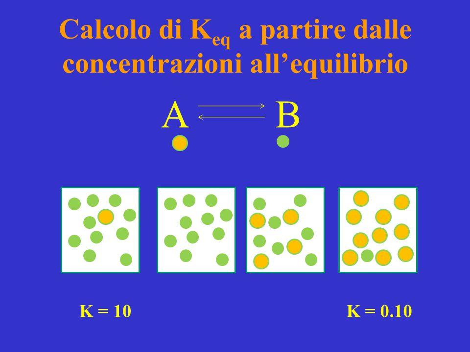 A B K = 10K = 0.10 Calcolo di K eq a partire dalle concentrazioni all'equilibrio