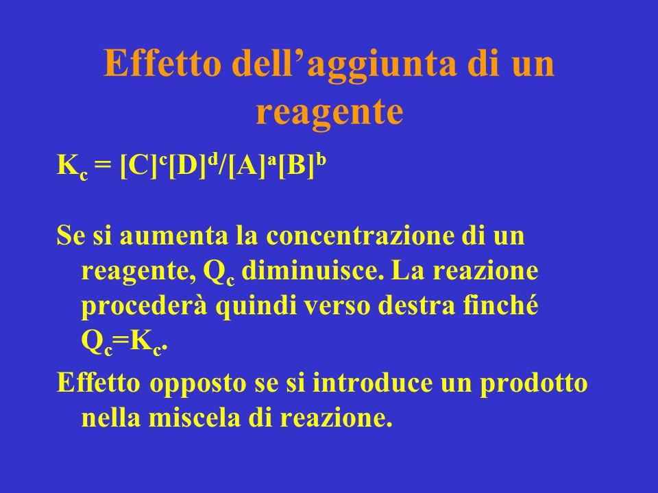 Effetto dell'aggiunta di un reagente K c = [C] c [D] d /[A] a [B] b Se si aumenta la concentrazione di un reagente, Q c diminuisce. La reazione proced