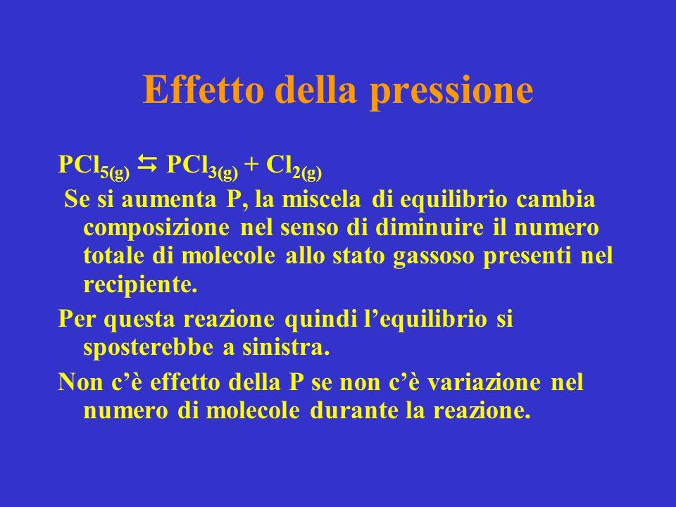 Effetto della pressione PCl 5(g)  PCl 3(g) + Cl 2(g) Se si aumenta P, la miscela di equilibrio cambia composizione nel senso di diminuire il numero t
