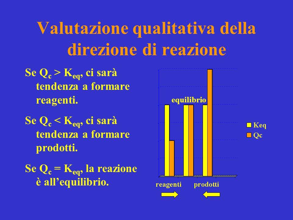 Valutazione qualitativa della direzione di reazione Se Q c > K eq, ci sarà tendenza a formare reagenti. Se Q c < K eq, ci sarà tendenza a formare prod