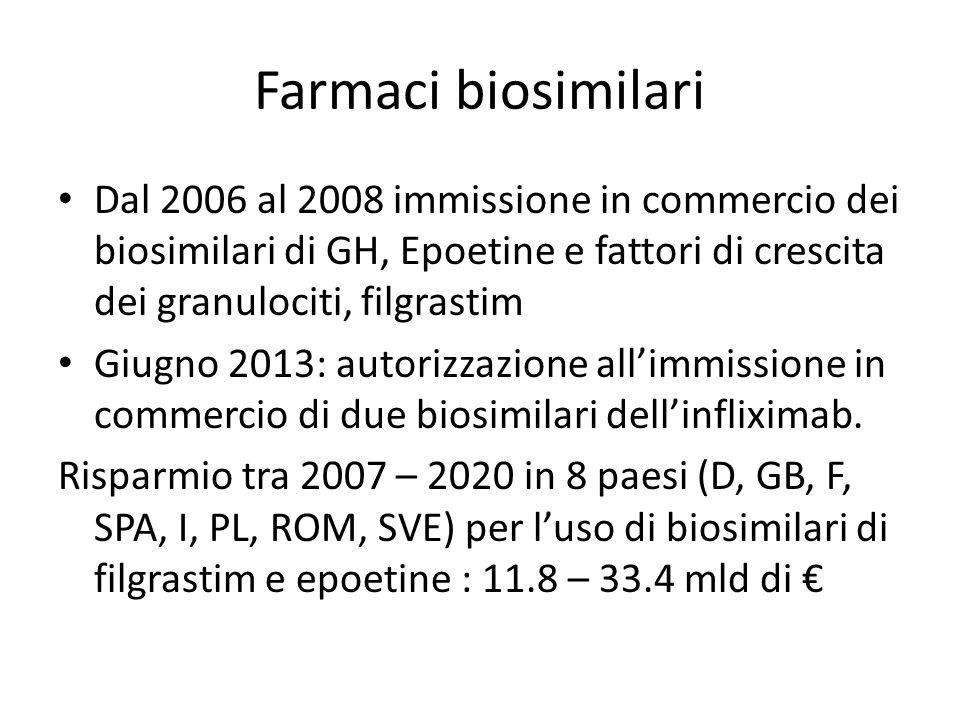 Farmaci biosimilari Dal 2006 al 2008 immissione in commercio dei biosimilari di GH, Epoetine e fattori di crescita dei granulociti, filgrastim Giugno