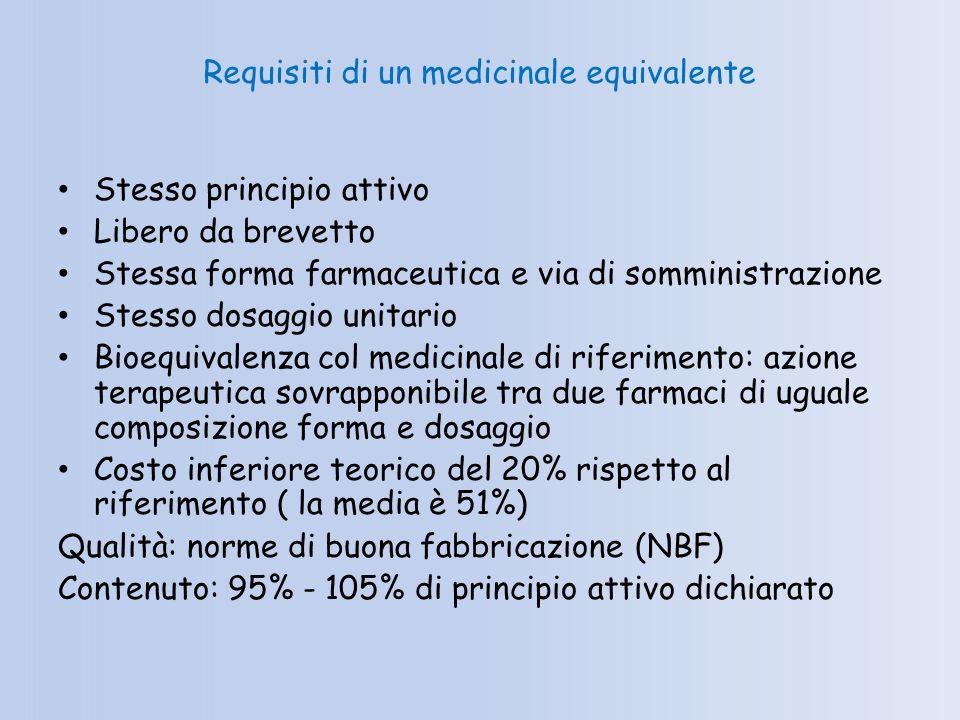 Requisiti di un medicinale equivalente Stesso principio attivo Libero da brevetto Stessa forma farmaceutica e via di somministrazione Stesso dosaggio