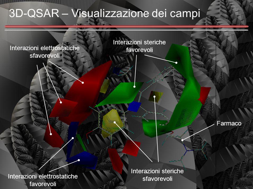 3D-QSAR – Visualizzazione dei campi Farmaco Interazioni steriche favorevoli Interazioni steriche sfavorevoli Interazioni elettrostatiche favorevoli In