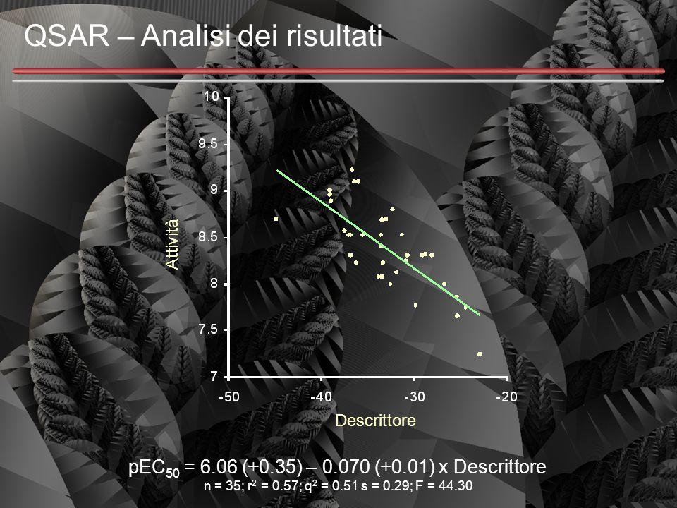 QSAR – Analisi dei risultati pEC 50 = 6.06 (  0.35) – 0.070 (  0.01) x Descrittore n = 35; r 2 = 0.57; q 2 = 0.51 s = 0.29; F = 44.30 Descrittore At