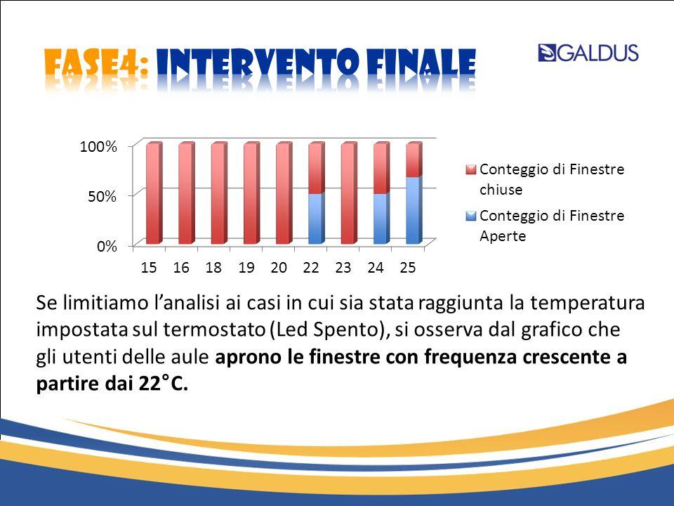 Se limitiamo l'analisi ai casi in cui sia stata raggiunta la temperatura impostata sul termostato (Led Spento), si osserva dal grafico che gli utenti delle aule aprono le finestre con frequenza crescente a partire dai 22°C.