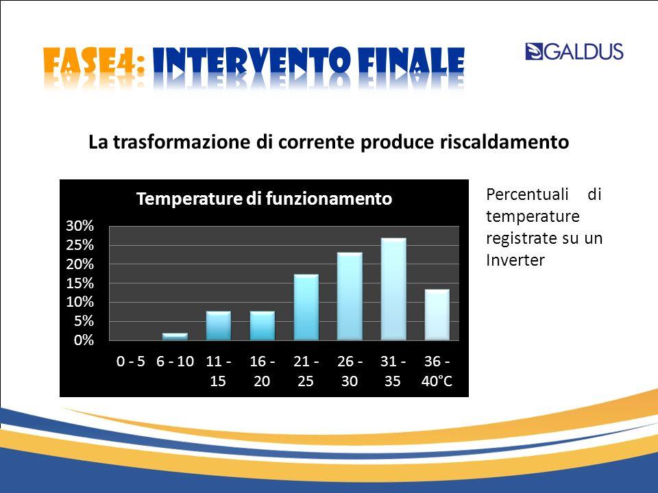 La trasformazione di corrente produce riscaldamento Percentuali di temperature registrate su un Inverter