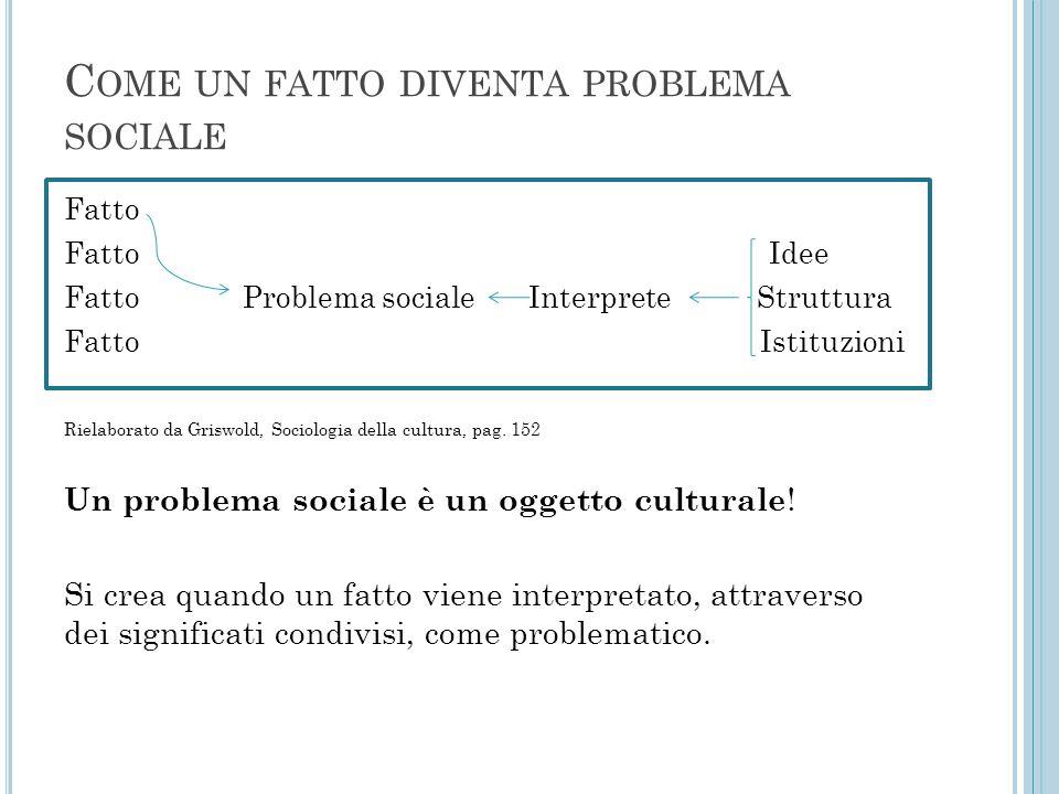 C OME UN FATTO DIVENTA PROBLEMA SOCIALE Fatto Fatto Idee Fatto Problema sociale Interprete Struttura Fatto Istituzioni Rielaborato da Griswold, Sociol