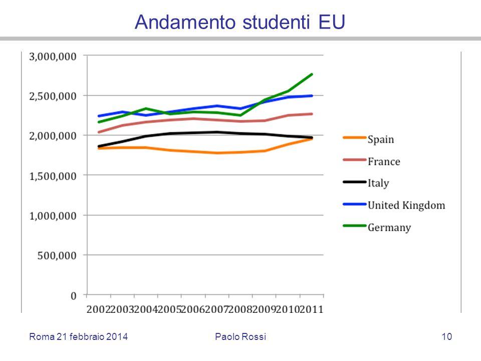 Andamento studenti EU Roma 21 febbraio 2014Paolo Rossi10