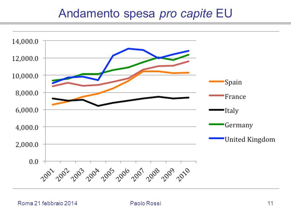 Andamento spesa pro capite EU Roma 21 febbraio 2014Paolo Rossi11