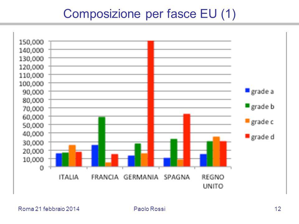 Composizione per fasce EU (1) Roma 21 febbraio 2014Paolo Rossi12