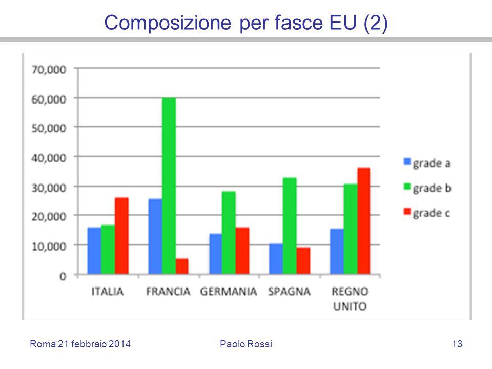 Composizione per fasce EU (2) Roma 21 febbraio 2014Paolo Rossi13