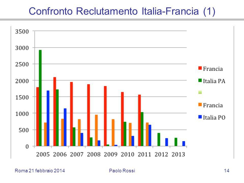Confronto Reclutamento Italia-Francia (1) Roma 21 febbraio 2014Paolo Rossi14